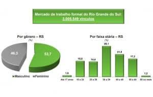Distribuição de emprego no RS por gênero e faixa etária