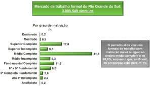 Distribuição de emprego no RS por grau de instrução
