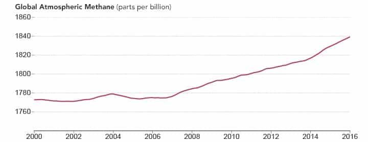 aumento de gás metano no mundo de 2000 até 2016